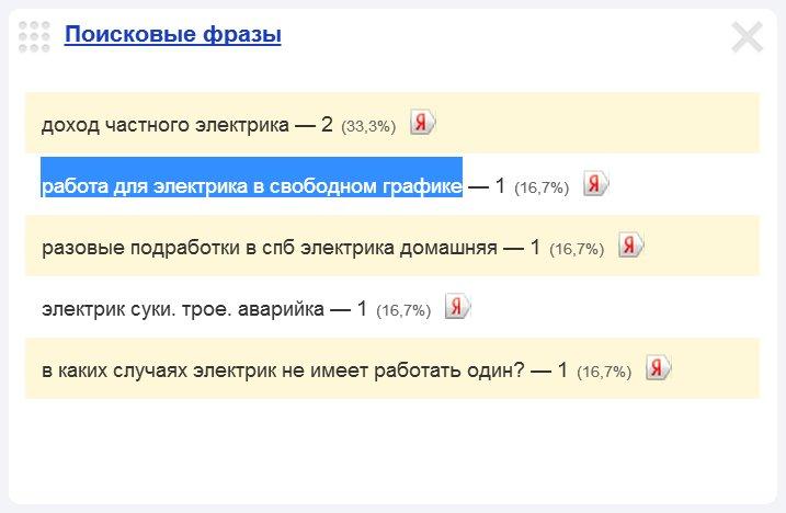 Скриншот 1. Пример поискового запроса на тему «Работа электриком со свободным графиком» — «работа для электрика в свободном графике».